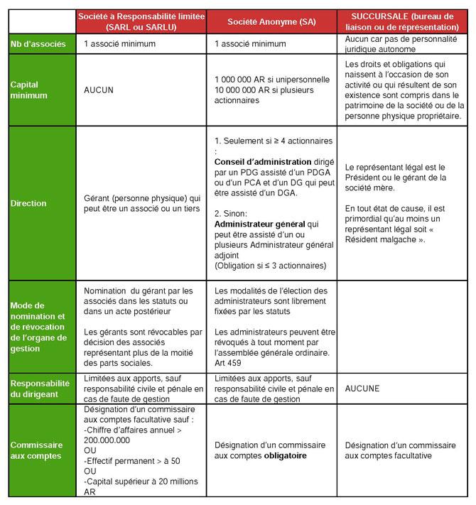 Statuts juridiques entreprises madagascar